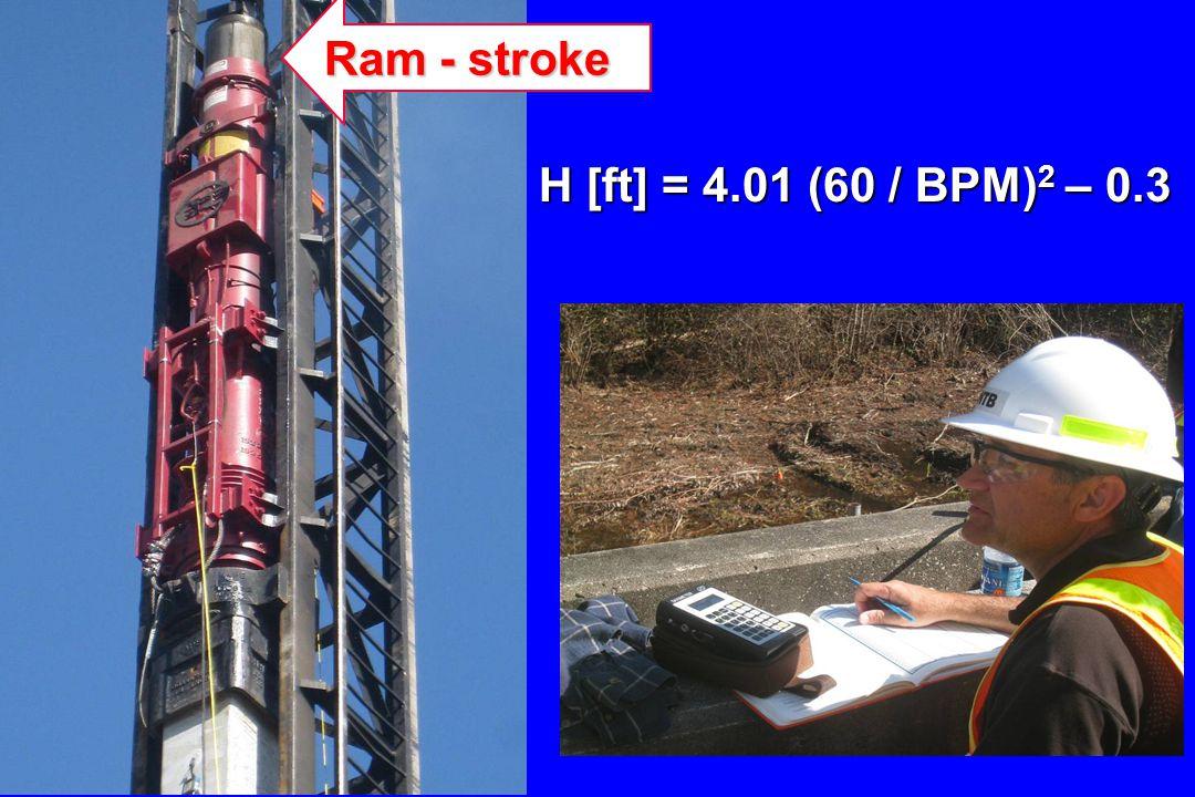 Ram - stroke H [ft] = 4.01 (60 / BPM)2 – 0.3